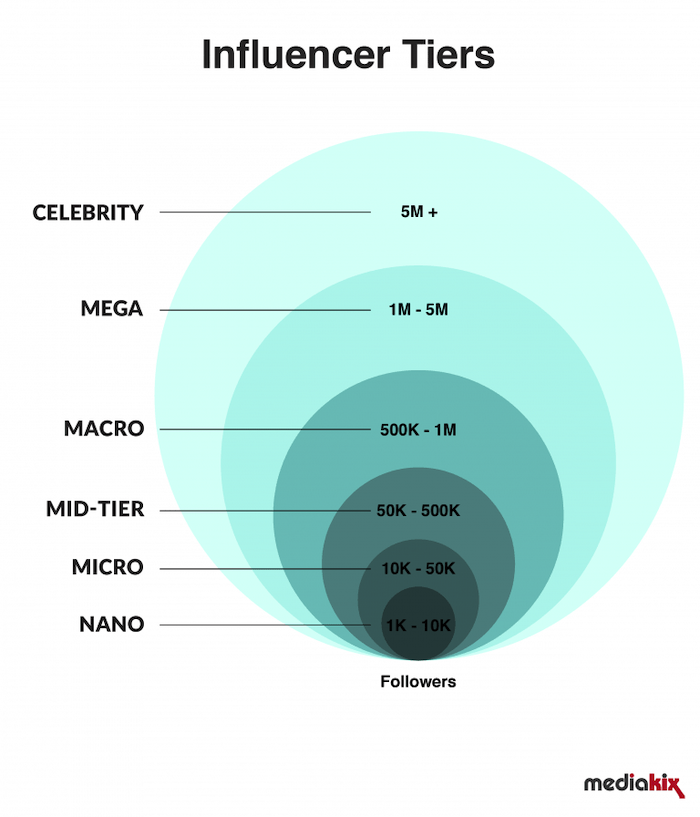 Mediakix Social Media Influencer Tiers Graph