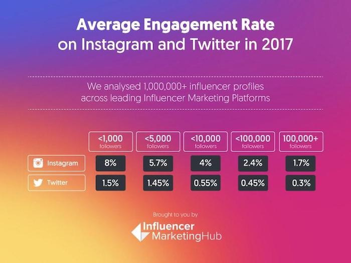 Instagram and Twitter Average Engagement Rate