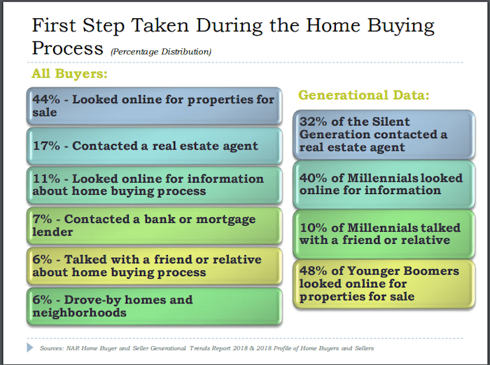 Prospective Home Buyers First Steps for Purchasing a Home Chart