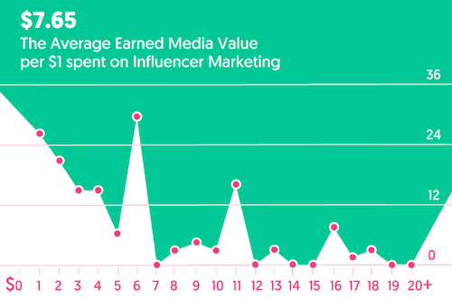 average-dollars-earned-on-influencer-marketing