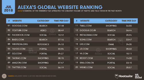 Alexa Global Website Ranking Chart