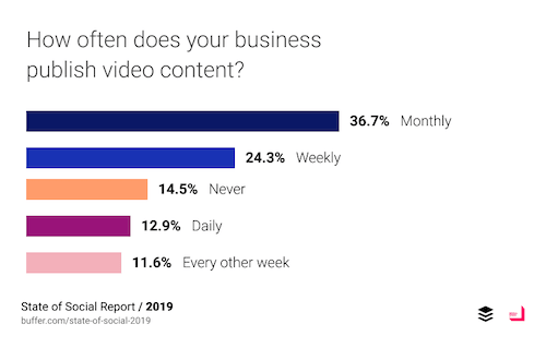Business Video Content Views Chart