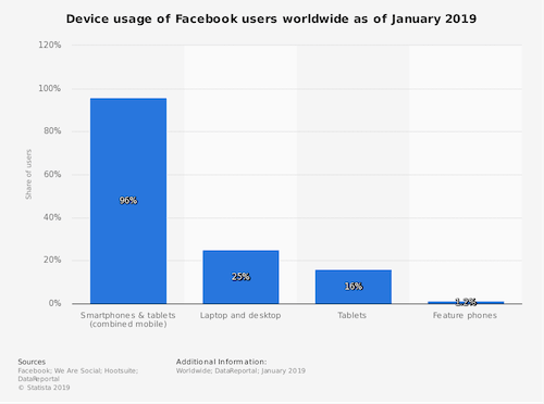 Facebook Users Device Use Chart