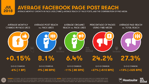 Average Facebook Page Post Reach Hootsuite Chart