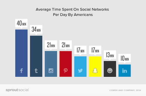 How Many Hours Americans Spend on Social Media