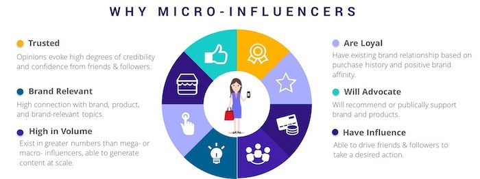 Why Hire Micro-Influencers