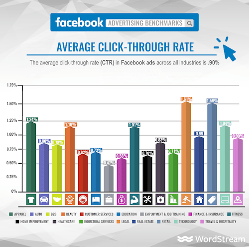 Wordstream Facebook Average Click-Through Rate Chart