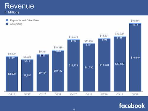 Facebook Advertising Revenue Chart
