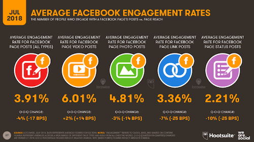 Average Facebook Engagement Rate Chart Hootsuite