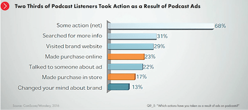 podcast-advertising-chart