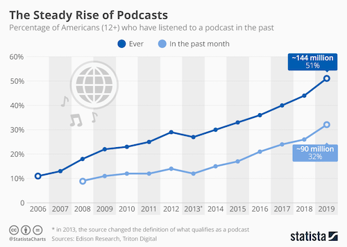 number-of-americans-who-listen-to-podcasts-graph