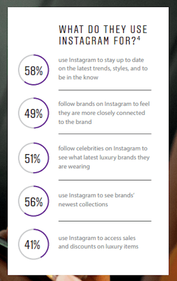 instagram-luxury-global-consumers-percentages