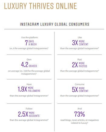 instagram-luxury-global-consumers-chart