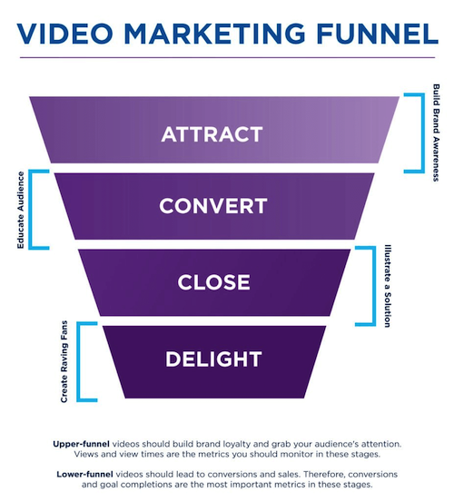 video-marketing-funnel