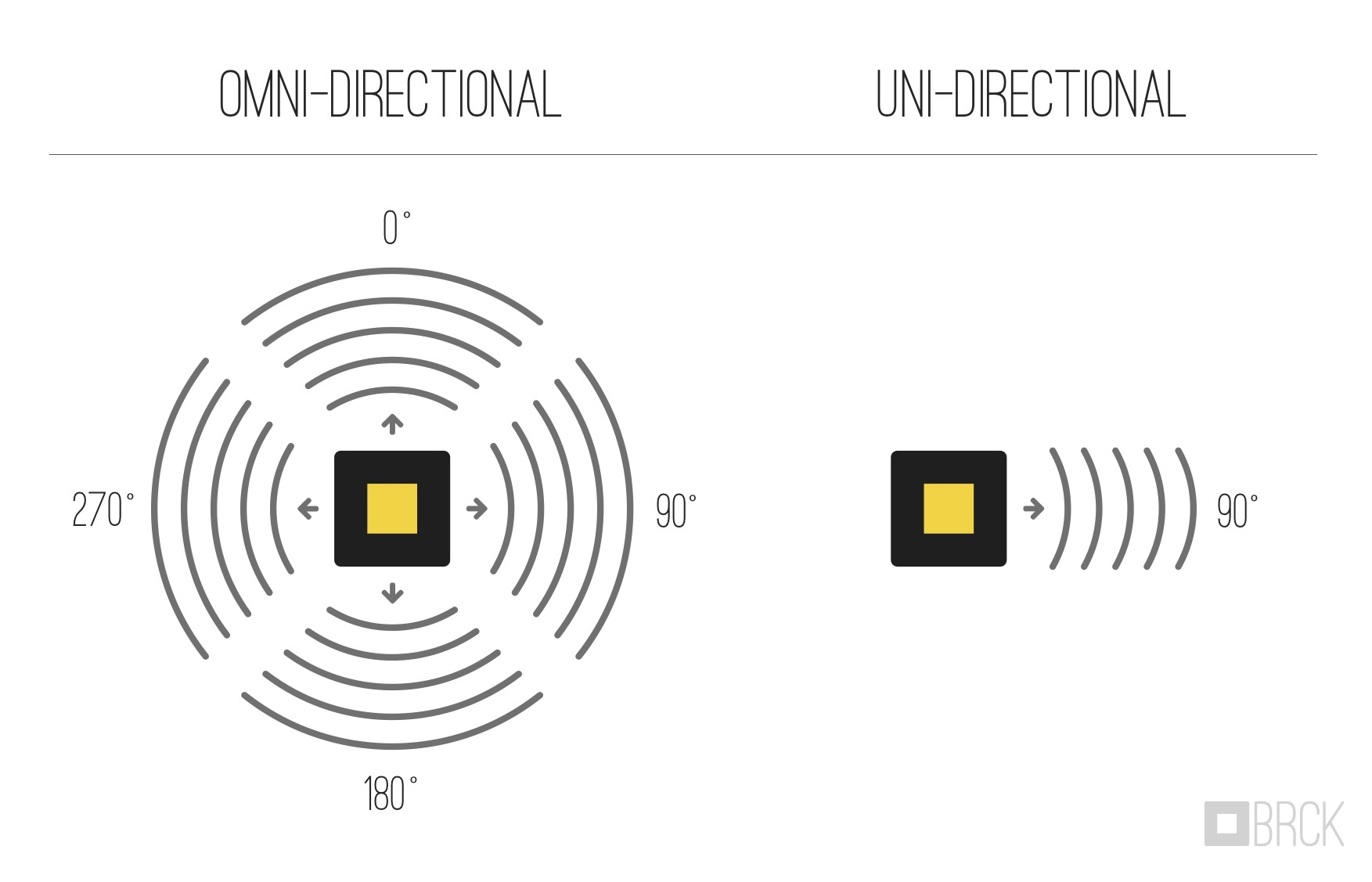 Testing with Directional and Omnidirectional Microphones