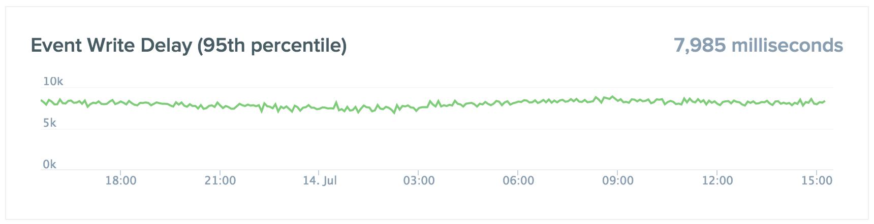 Event Write Delay graph