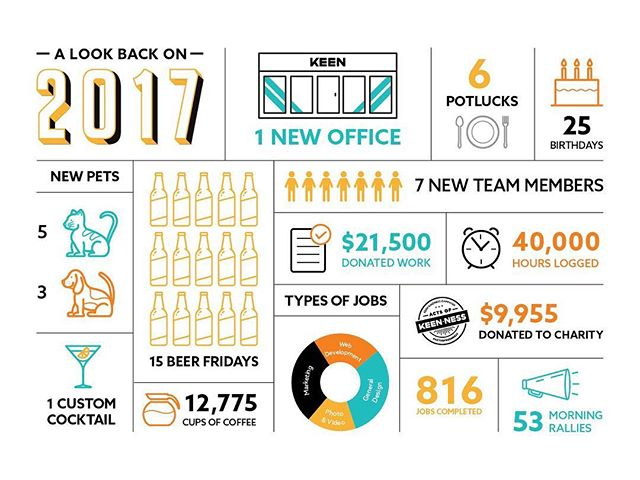 2017 was a pretty incredible year for us. We moved to the big city, added some amazing people (and pets) to our team, and had an all-around good time. Check the link in our bio to read about some of our favourite moments of 2017.