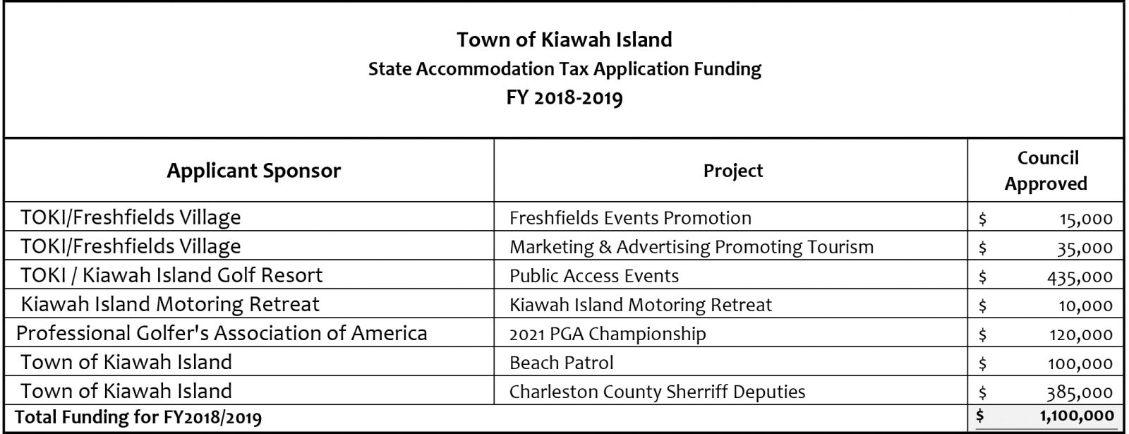 2018-2019 SATAX Approved Funding