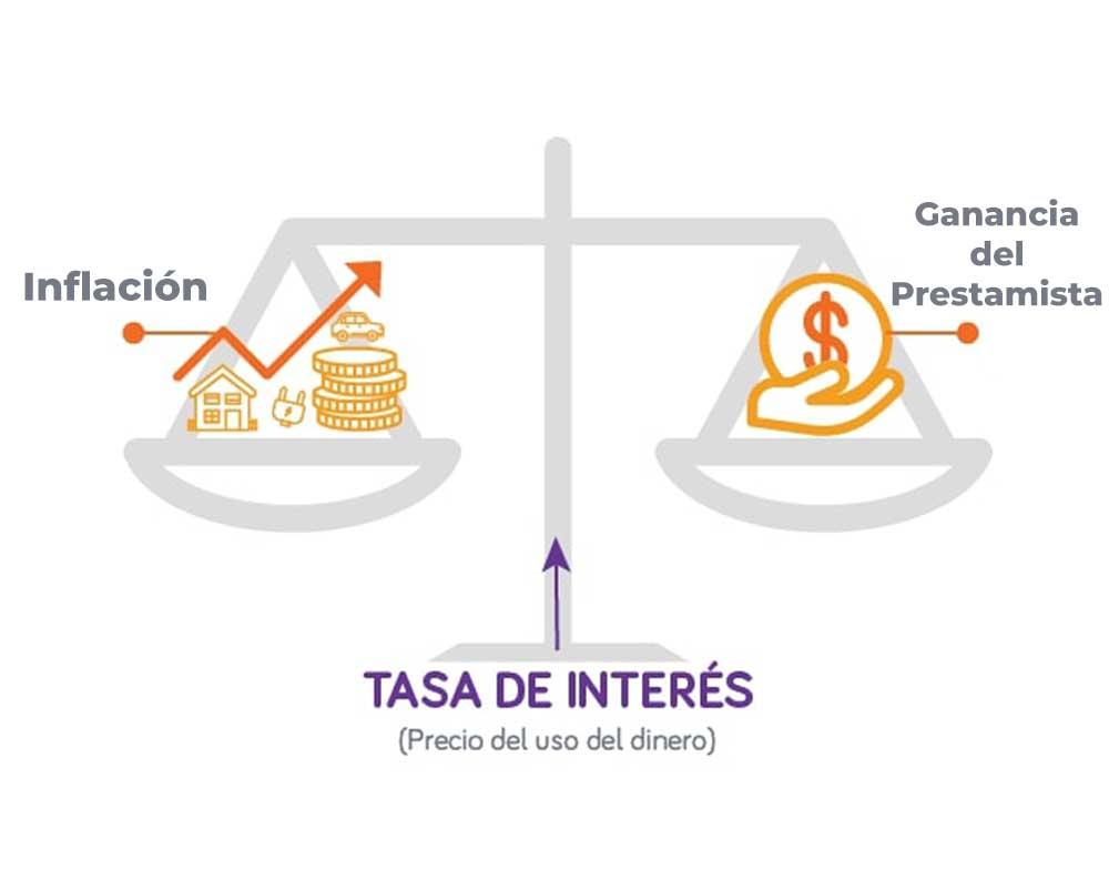 ¿Qué es la tasa de interés y por qué se cobra ?