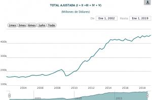 deuda-externa-de-mexico-alcanza-nuevo-record-historico