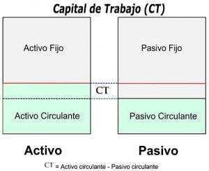 que-es-el-capital-de-trabajo-en-una-empresa