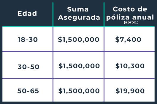 seguro de vida costo tabla