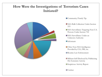 A graph from a study about the efficacy of NSA programs. New America Foundation
