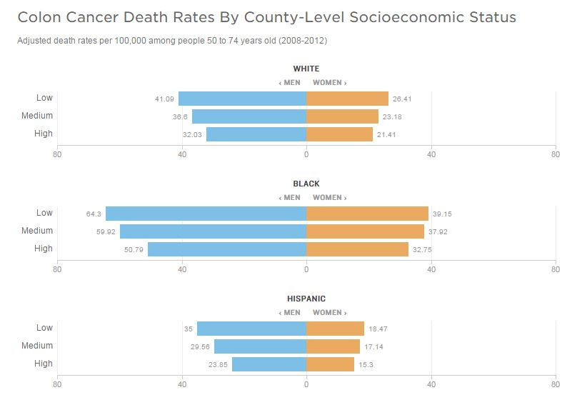 what to expect when dying of colon cancer