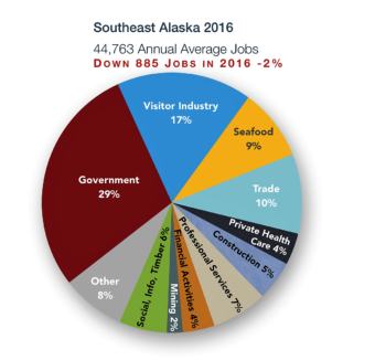 What jobs do Southeast residents have? This pie chart splits up the sectors for 2016. (Graphic courtesy Rain Coast Data.)