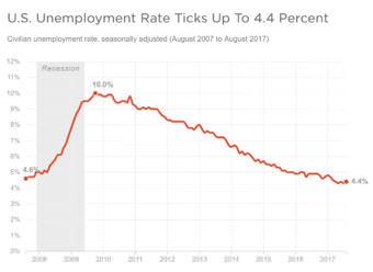 Source: Bureau of Labor Statistics via St. Louis Fed (Graphic by NPR)