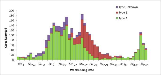 Though September saw another small spike in infection rates, the typical peak of the season is just around the corner. (Graphic courtesy Alaska Department of Health and Social Services)