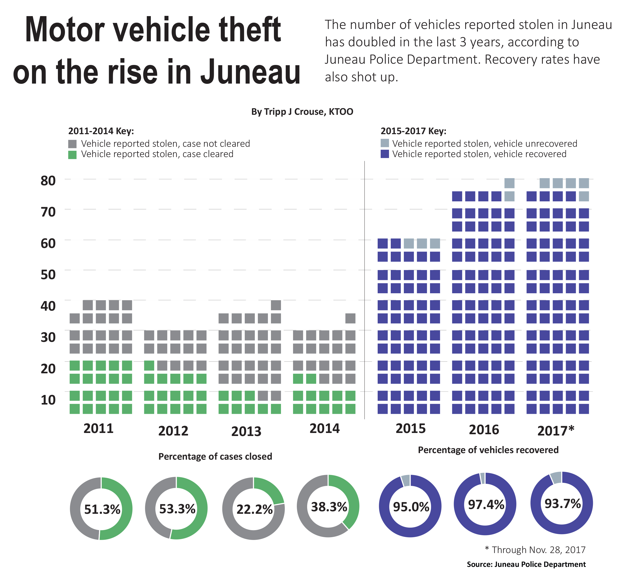 Statistics for 2011 through 2014 are from a 2016 Juneau Police Department annual report. Statistics for 2015-2017 were provided directly by JPD. Cases are cleared when there's an arrest in the case. (Graphic by Tripp J Crouse/KTOO)