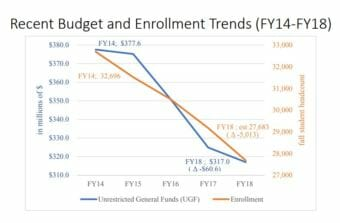 This graph from the University of Alaska Board of Regents illustrates the decline in budget and enrollment since 2014. (University of Alaska)