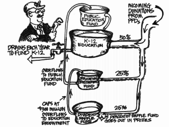This cartoon depicts how the donations from PFDs would be divided under the recently passed bill. The cartoon is by John Manley, who has worked as an aide to Sen. Click Bishop (R-Fairbanks). (Screenshot from the Alaska Legislature site)