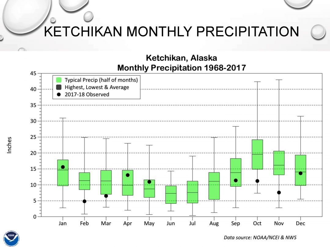 The green rectangles show average Ketchikan precipitation for that month over the years. The black dots show what happened over the past nine months. (Graphic courtesy National Weather Service)
