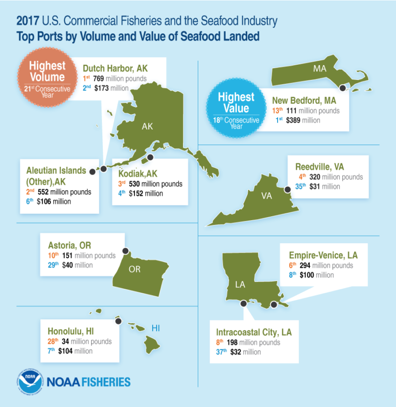 (Graphic courtesy of NOAA Fisheries)