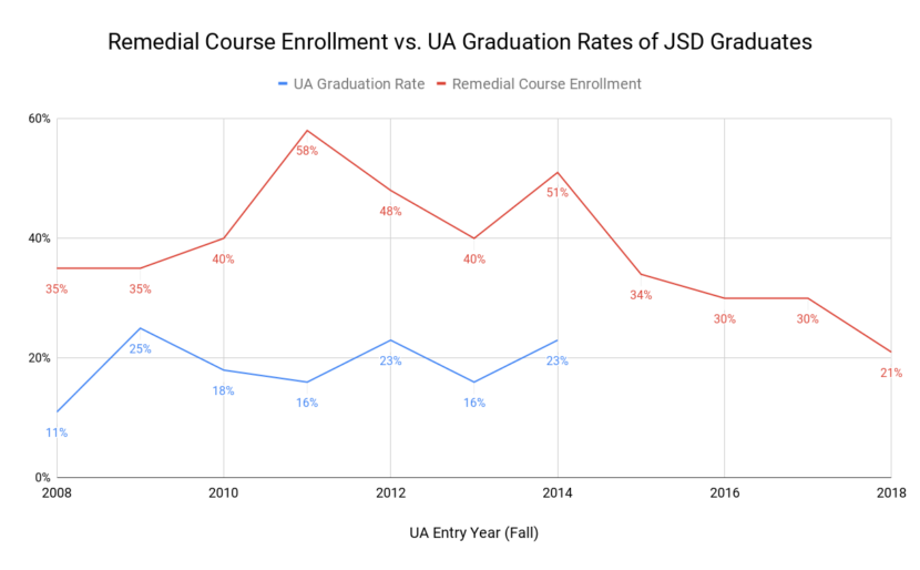 Remedial course enrollment vs. four-year graduation rates for JSD graduates in the UA system. (Data from UAS Office of Institutional Effectiveness)