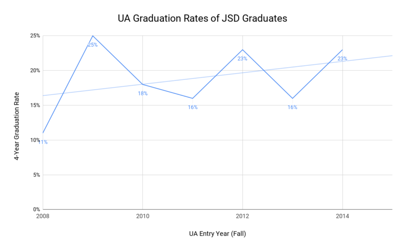Four-year graduation rates for JSD graduates in the UA system. (Data from UAS Office of Institutional Effectiveness)