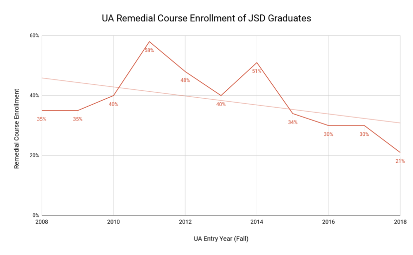 Remedial course enrollment for JSD graduates in the UA system. (Data from UAS Office of Institutional Effectiveness)