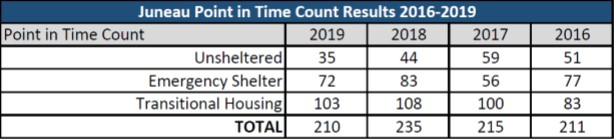 A table showing historical trends of homeless populations in Juneau.