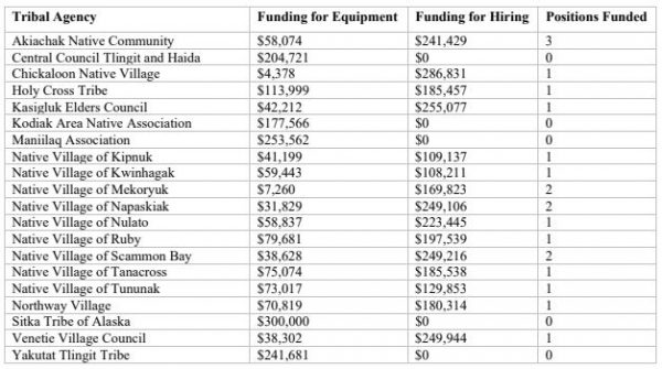 The U.S. Attorney's Office included a list of which tribal agencies will receive funds for equipment and hiring under the Community Oriented Policing Services Grant.