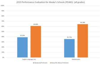 Results of the Performance Evaluation for Alaska's Schools (PEAKS) assessment, administered in spring 2019, were released Sep. 5, 2019. (Data from the Alaska Department of Education and Early Development)
