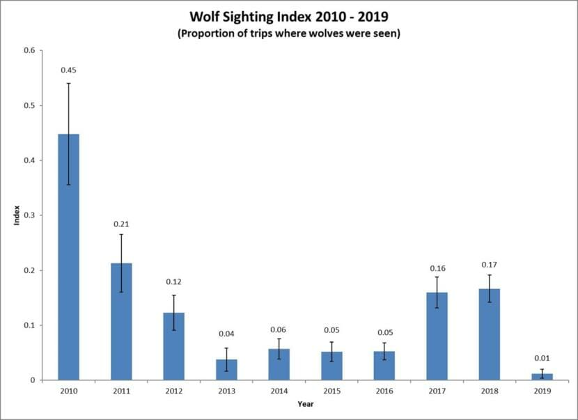 A graph showing the number of wolf sightings each year from 2010 to 2019.