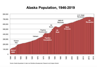 A bar graphic showing population trends in Alaska from 1946-2019.