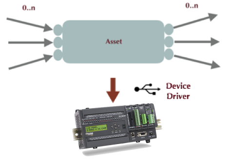 From asset to Driver to Transducers