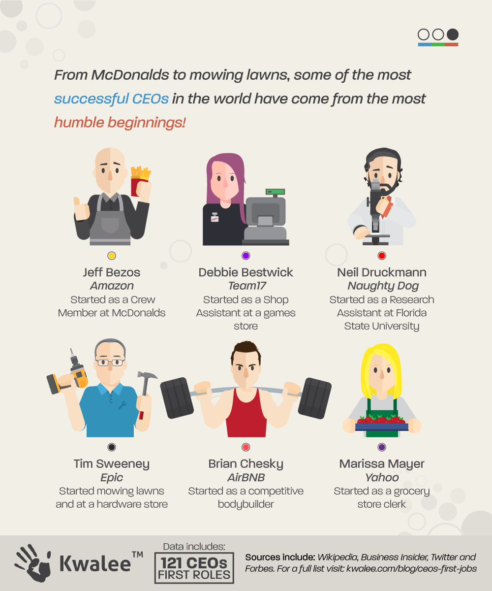 CEOs-First-Jobs-Graphic3