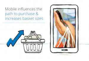 Mobile Influences Purchasing
