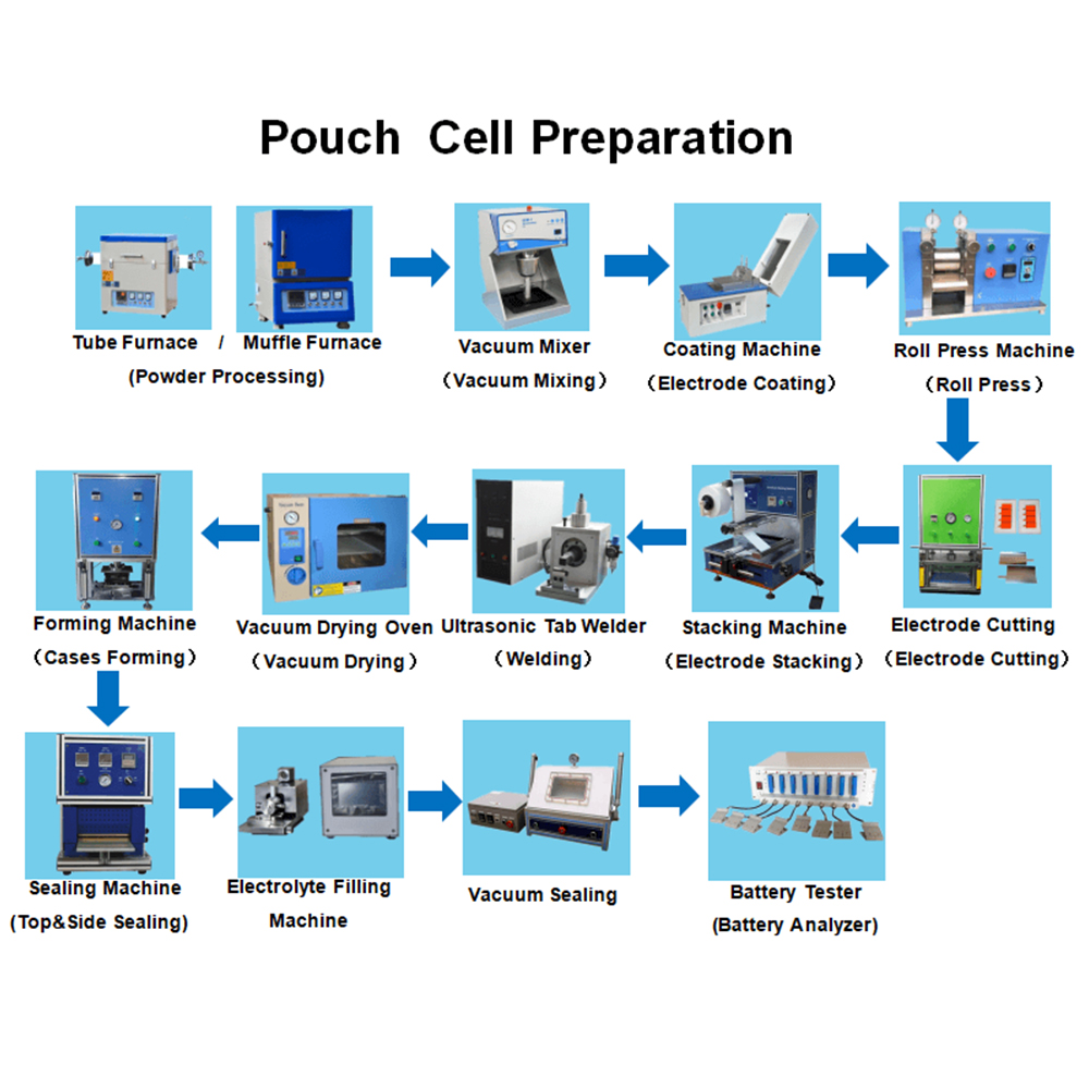 How to Make Pouch Cell