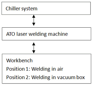 the general diagram of laser welding system