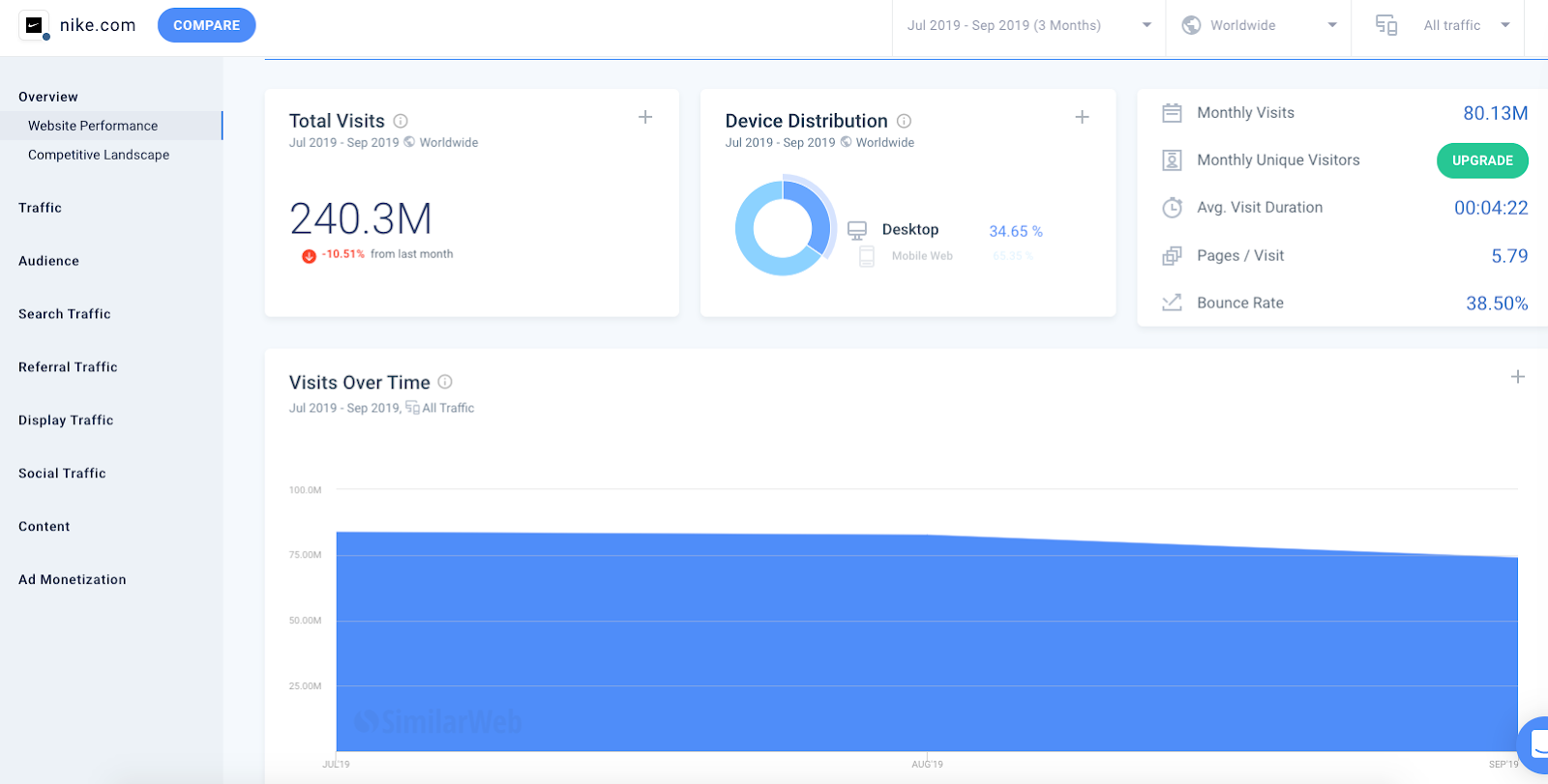 SimilarWeb dashboard
